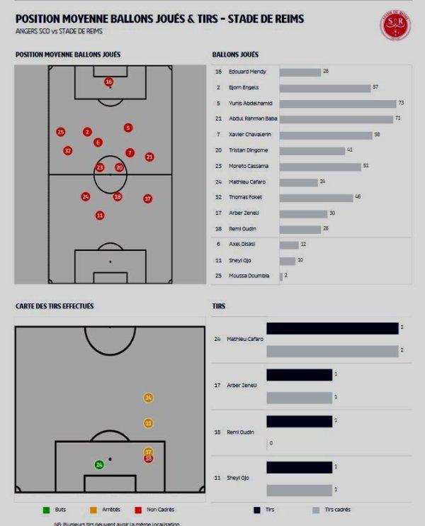 2018 Ligue 1 J34 ANGERS REIMS 1-1, les + du blog, le 02/05/2019
