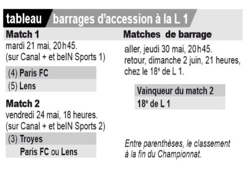 2018 PLAY-OFF et BARRAGES, le 30/05/2019