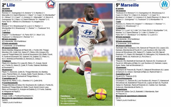 2018 STATISTIQUES FRANCE FOOTBALL : SYNTHESE par CLUB de L1, le 03/06/2019