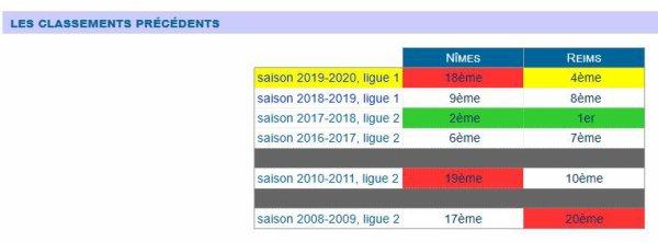2019 Ligue 1 J11 REIMS NÎMES 0-0, les + du blog, le 28/10/2019