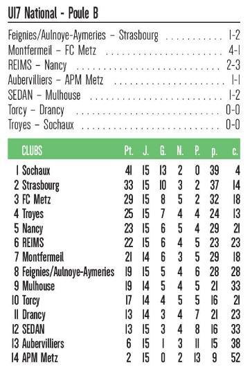 2019 U17 Championnat national, LA PHASE RETOUR, le 08/02/2020