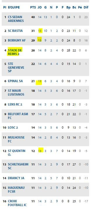 2019 NATIONAL 2 J14 SEDAN REIMS, 1-1, le 14/12/2019