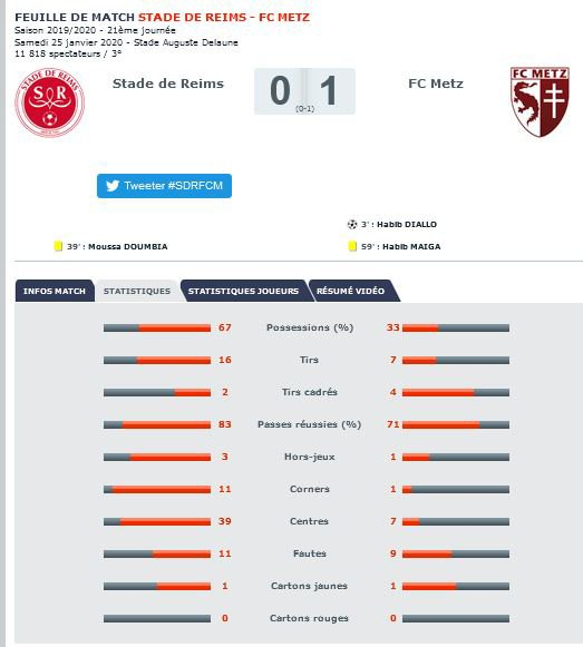 2019 Ligue 1 J21 REIMS METZ 0-1, le live,  le 25/01/2020