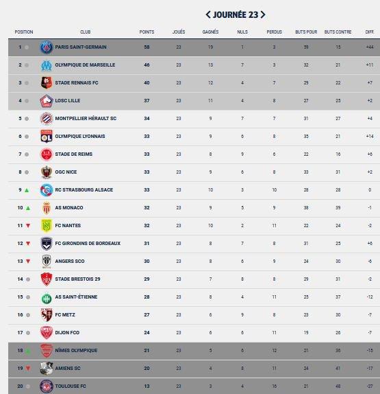 2019 Ligue 1 J23 REIMS NICE 1-1, les + du blog, le 07/02/2020