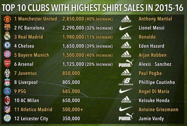 Les maillots les plus vendus 2015/2016