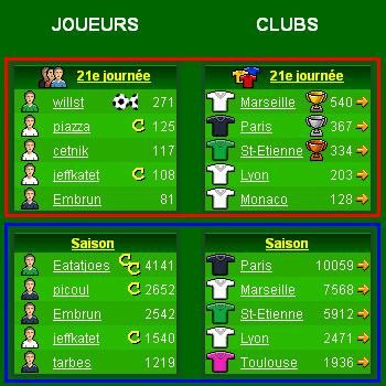 Statistiques en Championnat