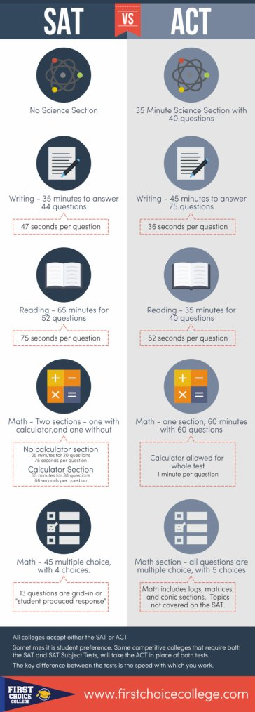 Difference Between the SAT & ACT Test