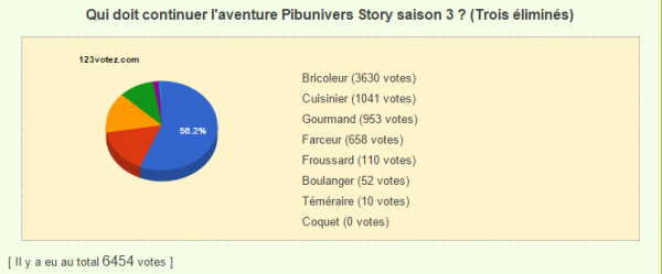 Nomination 3 : Boulanger VS Bricoleur VS Coquet VS Cuisinier VS Farceur VS Froussard VS Gourmand VS Téméraire