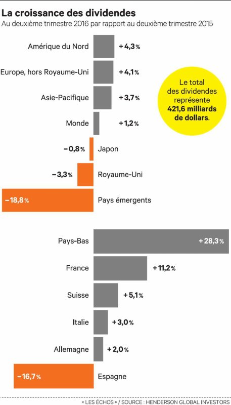 Les dividendes ont bondi de plus de 11  % en France