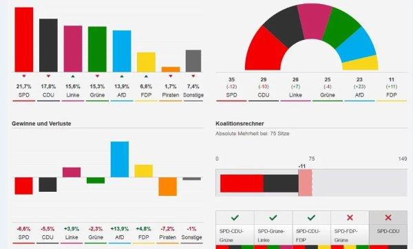 L'extrême droite allemande (AFD) prospère sur la précarisation induite par les lois Hartz