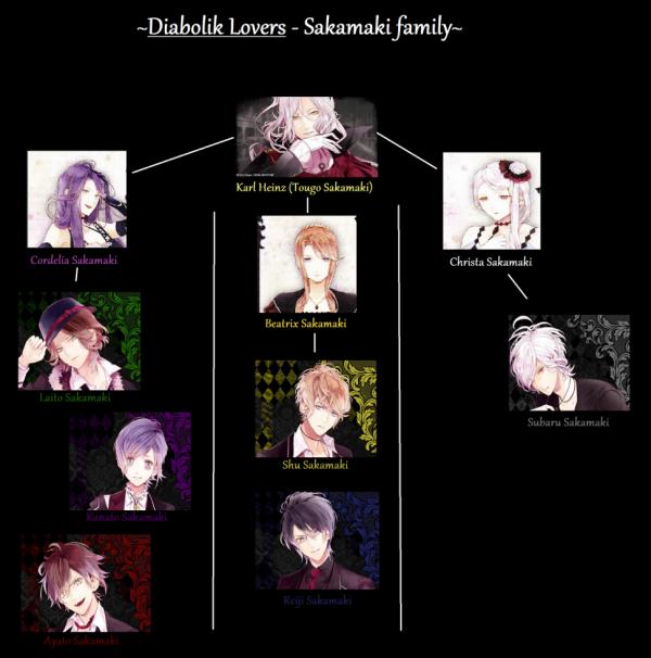 ~Famille Sakamaki~
