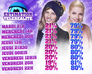 ESTIMATIONS : EMILIE VS NADEGE