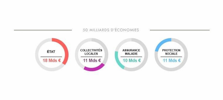 Plan d'économies : les mesures détaillées