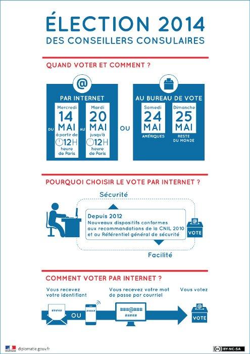 Première élection des Conseillers consulaires