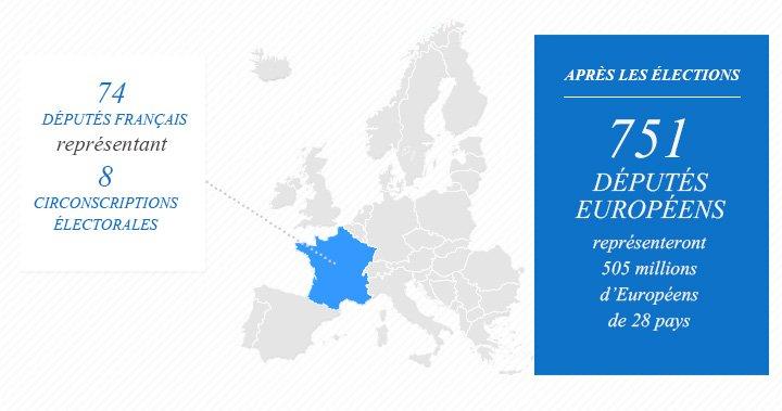 Les élections européennes 2014