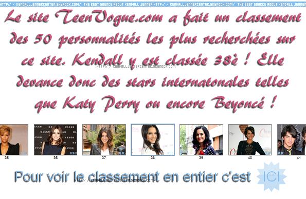 CLASSEMENT :  Kendall est 38è dans le claseement des personnalitées les plus recherchées sur TeenVogue.com  Penses-tu que Kendall mérite cette place ? Connais-tu le site TeenVogue.com ?