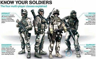 Les classes dans Battlefield 3 en Multijoueur