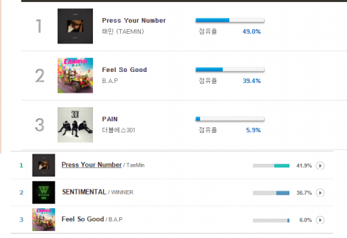 Classement pour Press Your Number. [ M Countdown et MBC plus ]