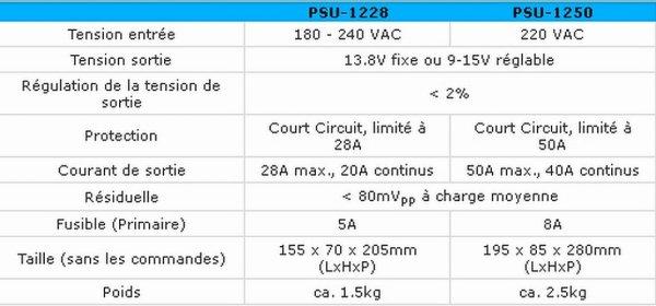 PSU-1228/1250 Alimentation à découpage