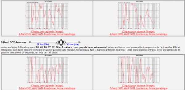 Buckmaster monde entier DX, multi-bandes, pas de tuner nécessaire, Off-Center-Fed (OCF) antennes dipôles