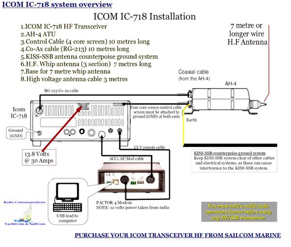 IC 718 HF transceiver