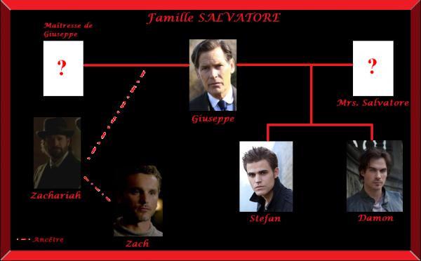 Famille Salvatore