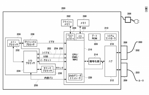 Sony dépose un brevet pour la rétro-compatibilité