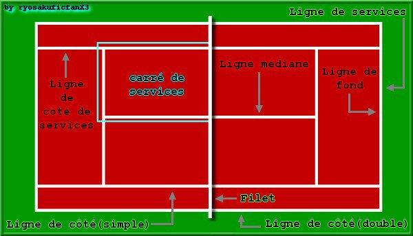 Blog de ryosakuficfanx3 prince du tennis fiction for Revetement court de tennis