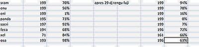 Tengu + Fuji : comment bien pex ?? !!