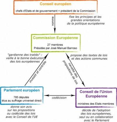 Dissertation l'etat et la souverainete