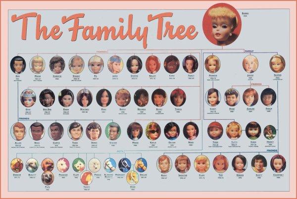 Généalogie Barbie,