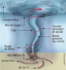 Le schéma d une tornade  .
