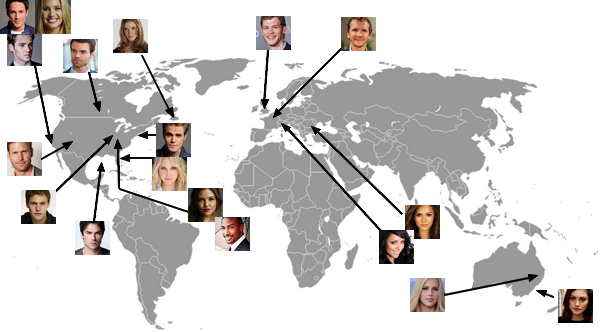 Comme vous le voyez le casting vient de plusieurs continents