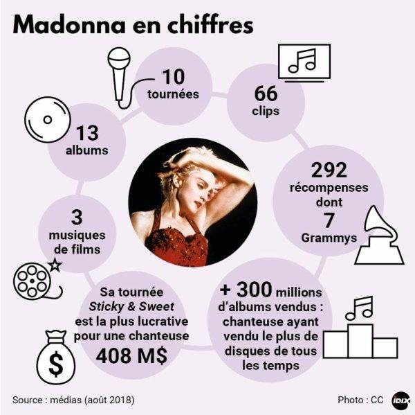 The Queen of Pop fête ses 60 ans ! 40 ans de carrière et toujours là