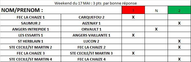 Résumé Coupe / Championnat / Pronostics
