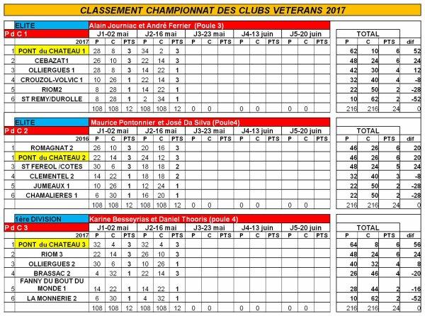 Championnat des clubs vétérans Jour 2