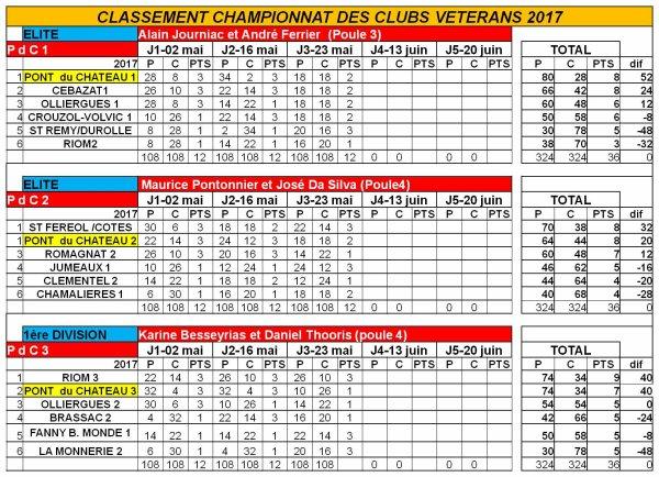 Journée 3 championnat vétérans 2017