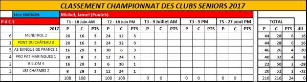championnat des clubs open première journée