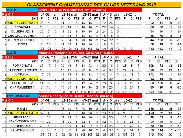 Résultats incomplets du championnat vétérans 2017