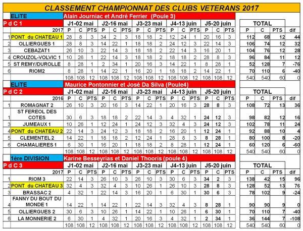 Classements du championnat vétérans 2017