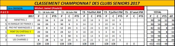 championnat des clubs open