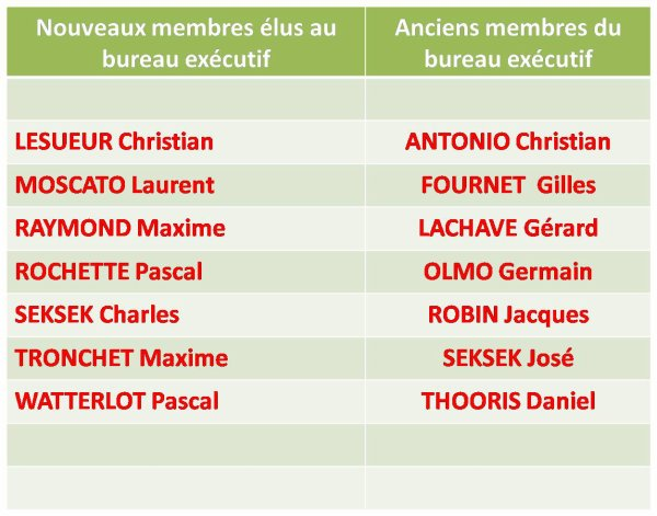 Réunion des nouveaux membres du bureau exécutif