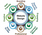 Best Calgary Web Design Company And Their Common Myths