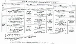 les documents remis lors de l'opération du bypass