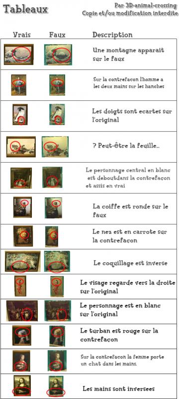 La tente de Rounard : Guide illustré (part 2 les tableaux)