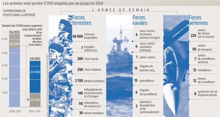 PRINCIPALES RESTRUCTURATIONS BUDGETAIRES 2015 POUR LES ARMEES