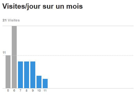 Nombre de visites sur le blog.