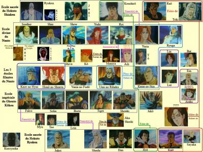 hokuto no ken personnages