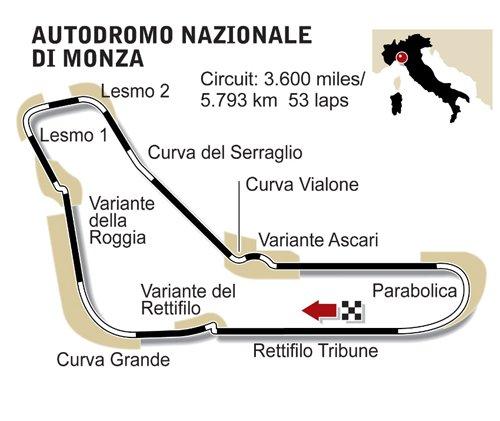 GP d'Italie: Présentation du tracé