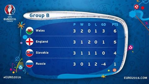 Euro 2016 : RUSSIE - PAYS DE GALLES (20.06.16)